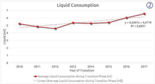 Liquid Consumption (2)