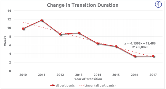 Change in Transition Duration (4)