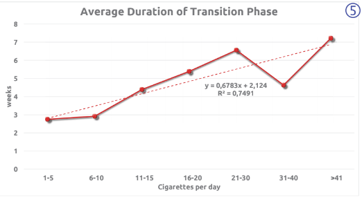 Average Duration of Transition Phase (5)