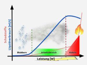 Liquidverbrauch, Schadstoffmengen und Leistung beim Dampfen