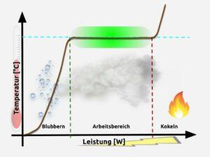 Leistung und Temperatur beim Dampfen